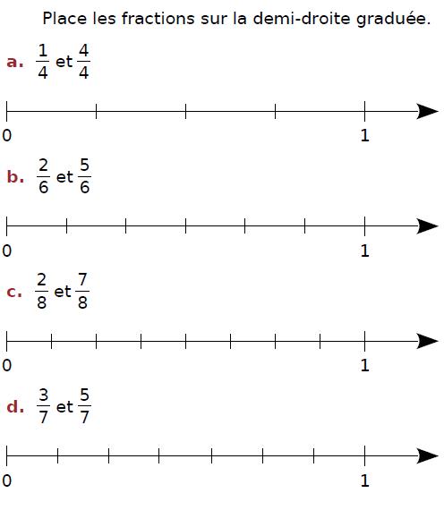 Placer les fractions sur la demi-droite graduée : exercices en CM2.
