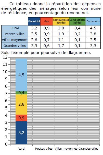 Tableau et répartition des dépenses : exercices en CM2.