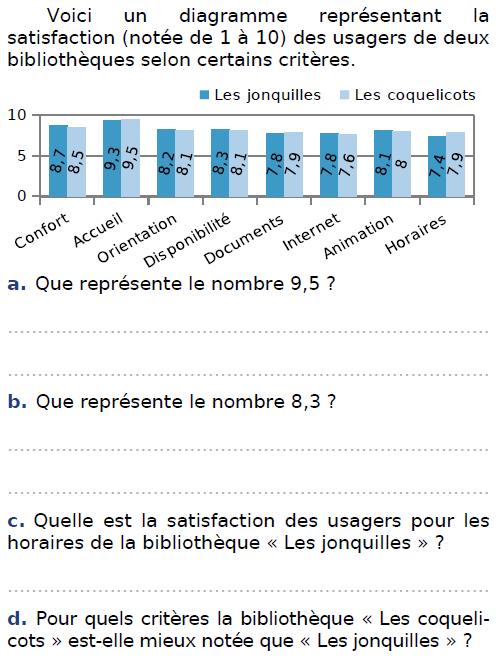 Diagramme de satisfaction : exercices en CM2.