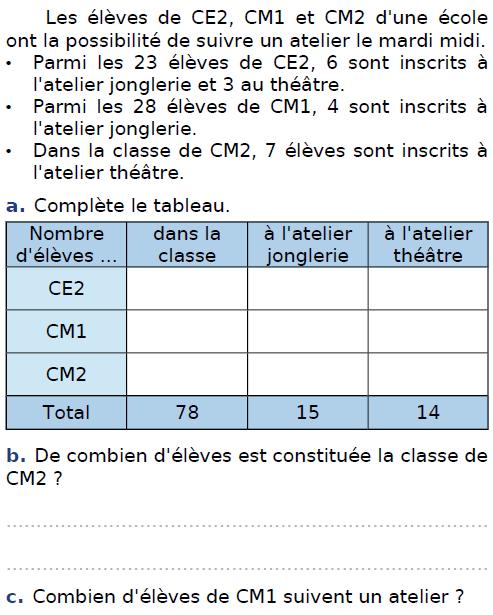 Les élèves d'une école : exercices en CM2.