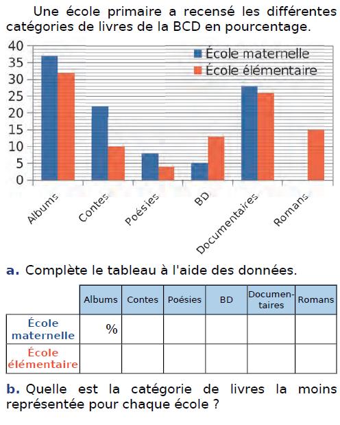 Une école primaire et diagramme : exercices en CM2.