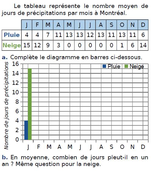 Le nombre moyen de précipitations : exercices en CM2.