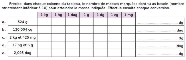 Convertir des masses : exercices en CM2.