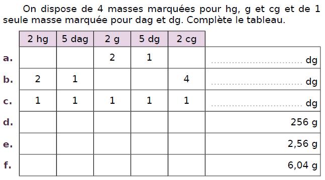 Compléter le tableau des masses : exercices en CM2.