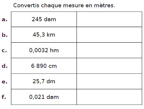 Convertir chaque mesure en mètres : exercices en CM2.