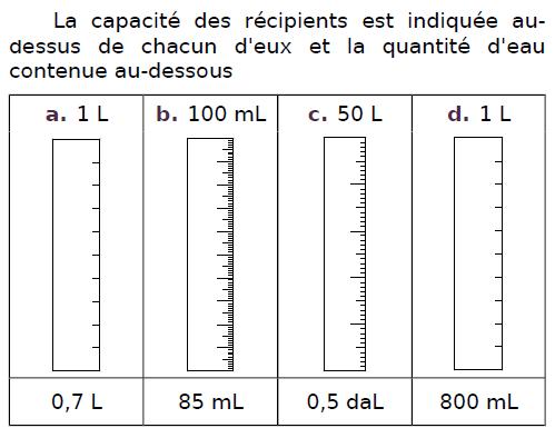 La capacité de récipients d'eau : exercices en CM2.