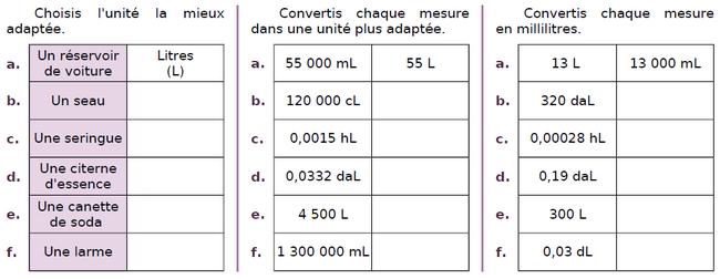 Convertir des volumes : exercices en CM2.