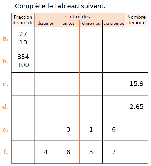 Fractions et nombres décimaux : exercices en CM1.