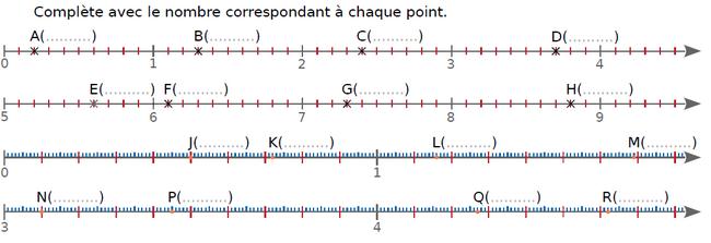 Donner l'abscisse des points : exercices en CM1.
