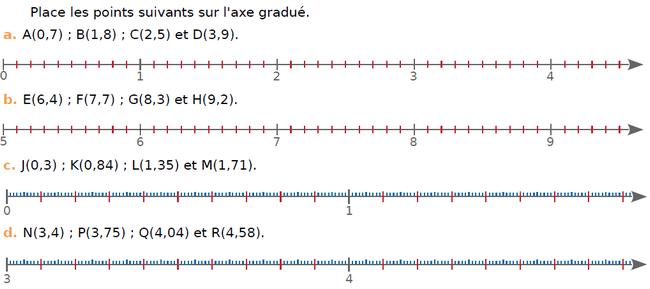 Placer des points sur une demi-droite graduée : exercices en CM1.