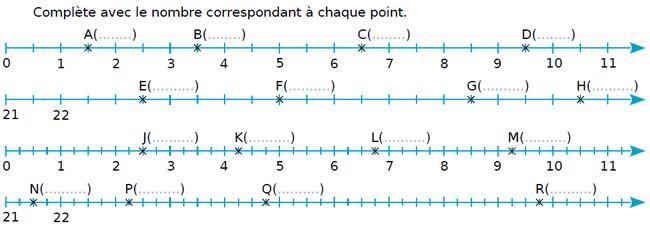 Indiquer la valeur de l'abscisse d'un point : exercices en CM1.