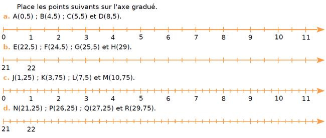 Placer des points sur l'axe gradué : exercices en CM1.
