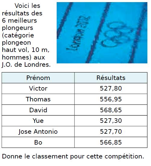 Les meilleurs plongeurs : exercices en CM1.