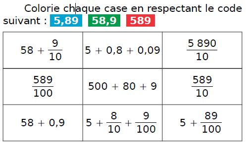 Colorier des cases : exercices en CM1.