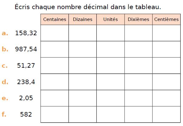 Ecrire un nombre décimal : exercices en CM1.