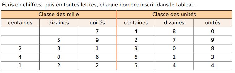 Ecrire en chiffres et en lettres : exercices en CM1.