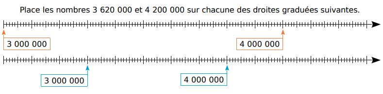 Placer des nombres sur une droite graduée : exercices en CM1.