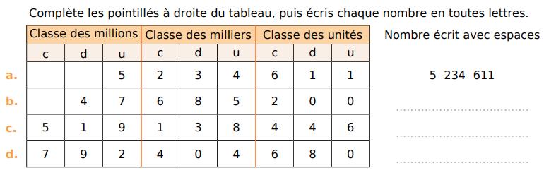 Ecrire chaque nombre avec des espaces : exercices en CM1.