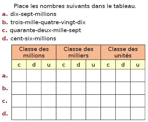 Placer des nombres entiers dans un tableau : exercices en CM2.