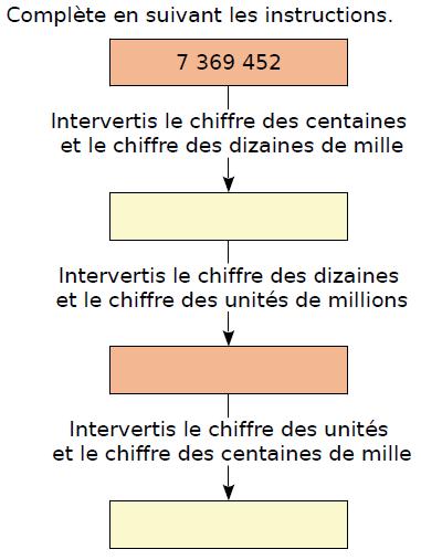 Compléter les instructions : exercices en CM2.
