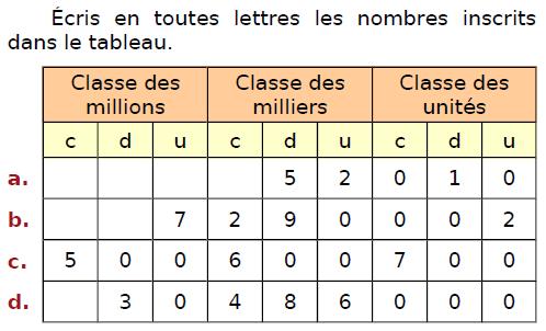 Ecrire en lettres des entiers : exercices en CM2.
