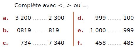 Compléter par <,></noscript> ou = : exercices en CM2.