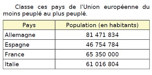 Classer ces pays de l'europe : exercices en CM2.