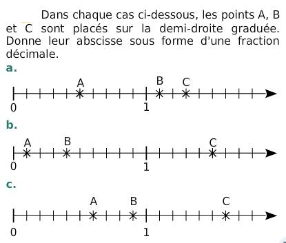 Droite graduée et nombre décimal : exercices en 6ème.