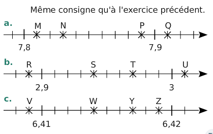 Donner l'abscisse de chaque point : exercices en 6ème.