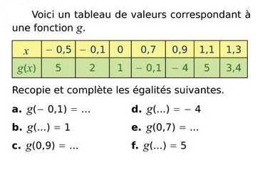 Notion de fonctions, calcul d'image et d'antécédent : exercices en 3ème.