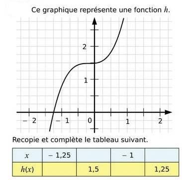 Compléter un tableau de valeur à l'aide d'une fonction : exercices en 3ème.