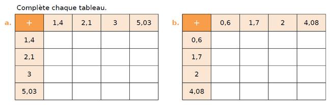 Calculer ces additions : exercices en CM1.