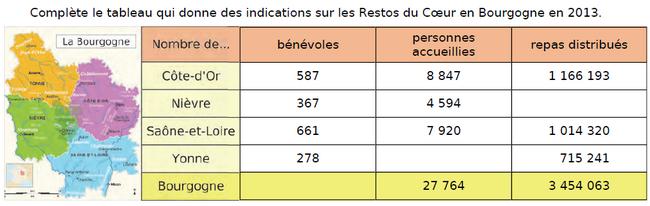 Les restaurants du coeur en Bourgogne : exercices en CM2.