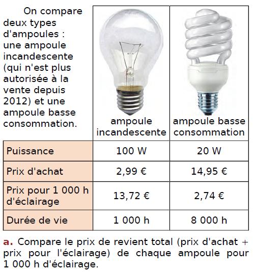Problème d'ampoules : exercices en CM2.
