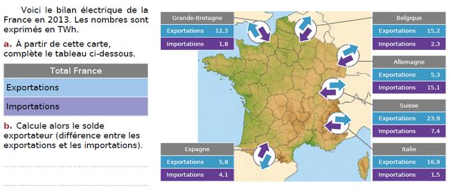 Bilan électrique de la France : exercices en CM2.