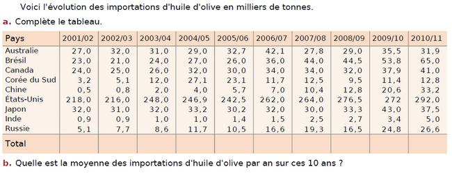 L'importation d'huile d'olive : exercices en CM2.