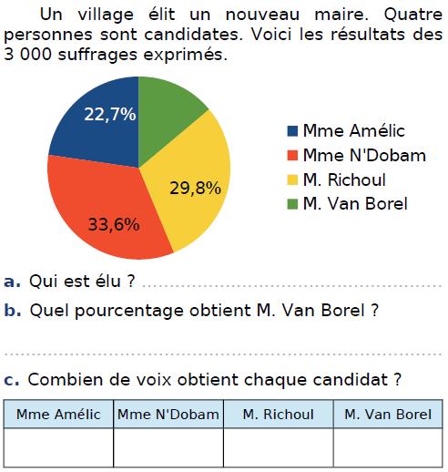 Village et élection du maire : exercices en CM2.