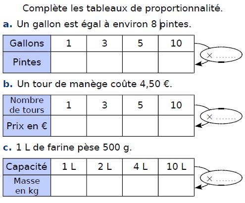 Compléter les tableaux de proportionnalité : exercices en CM2.