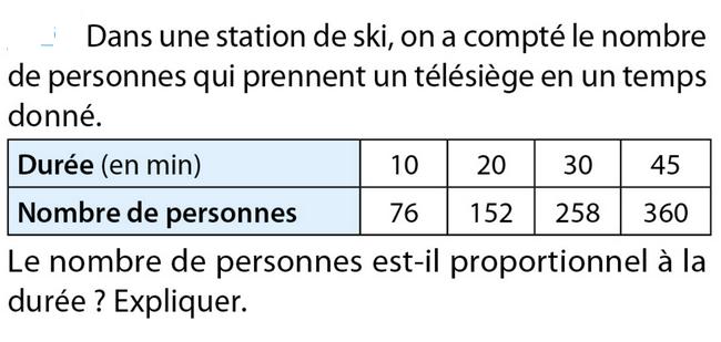 La proportionnalité : exercices de maths 5ème (cinquième ...