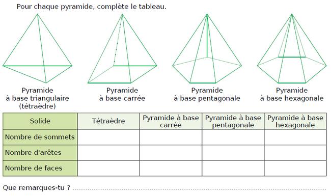 Pyramide : sommets, arêtes et faces : exercices en CM1.