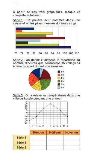 Graphique et statistiques : exercices en 3ème.