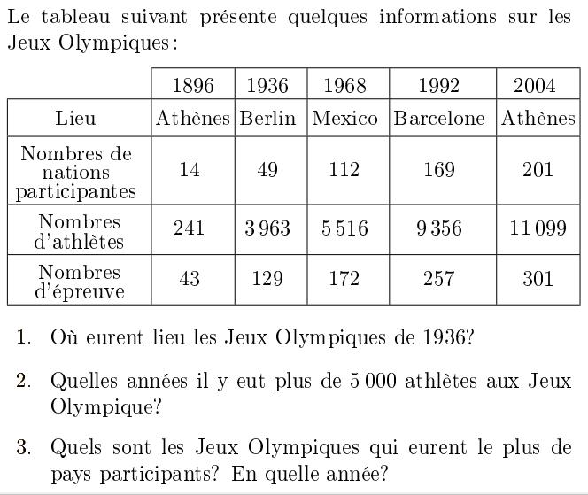 Les jeux olympiques : exercices en 6ème.