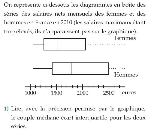 Salaires nets mensuels des femmes et hommes en France : exercices en 1ère S.