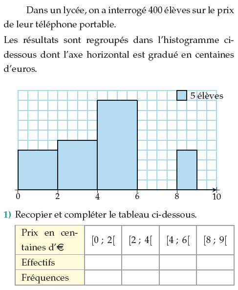 Le prix du téléphone portable et histogramme : exercices en 1ère S.