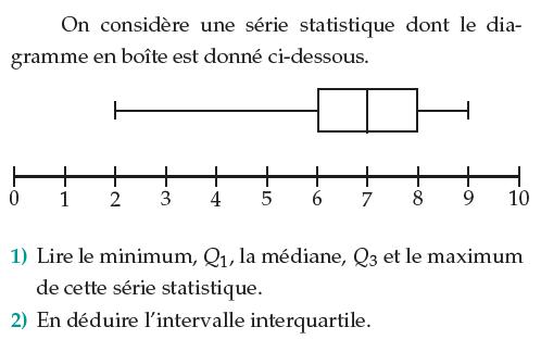 Diagramme en boîte et intervalle interquartile : exercices en 1ère S.