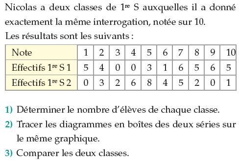 Tracer les diagrammes en boîtes des séries : exercices en 1ère S.