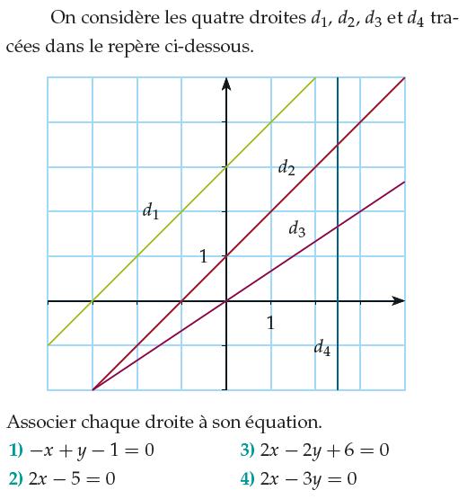 Associer chaque droite à son équation : exercices en 1ère S.