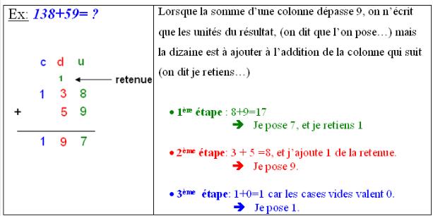 Addition de nombres en colonnes
