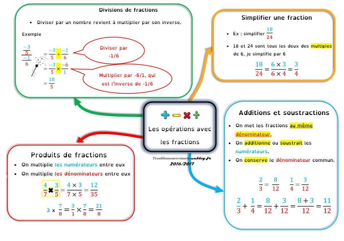 carte mentale opérations sur les fractions