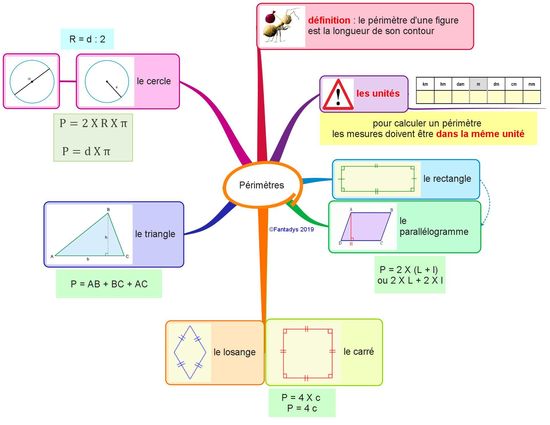 carte mentale périmètre
